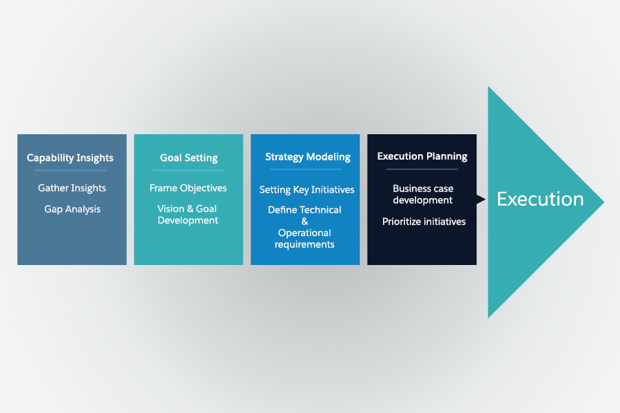 process-digital-transformation