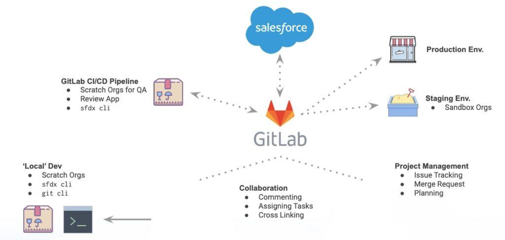 GitLab Salesforce integration for DevOps Journey