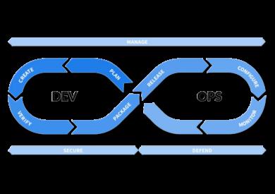 GitLab and Salesforce Integration for DevOps