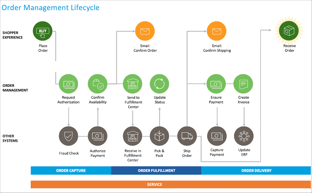 Order Management Lifecycle