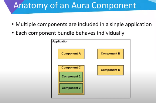 Anatomy of Aura Component