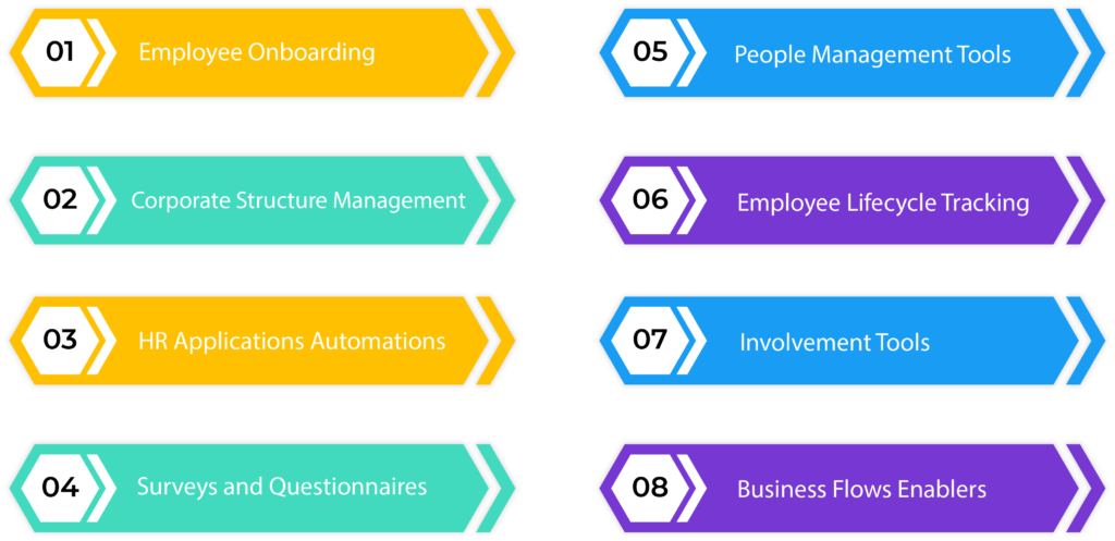 Solutions for Employee Community