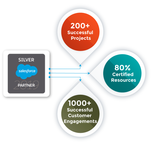 Salesforce Silver Consulting Partner | CEPTES